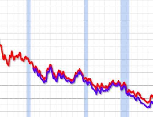 Růst úrokových sazeb hypoték