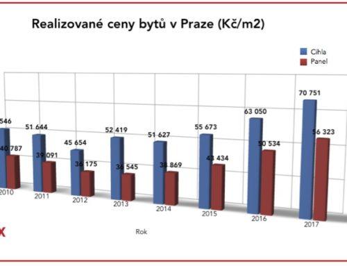 Aktuální vývoj skutečných realizovaných cen nemovitostí 2010-2017
