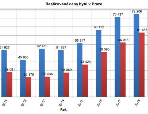 Vývoj realizovaných cen nemovitostí 2018