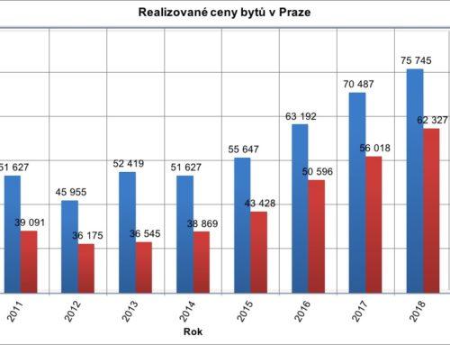 Realizované ceny bytu v Praze – 3. čtvrtletí 2018