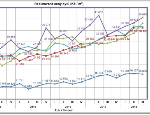 Realizované ceny bytu v ČR – 3. čtvrtletí 2018