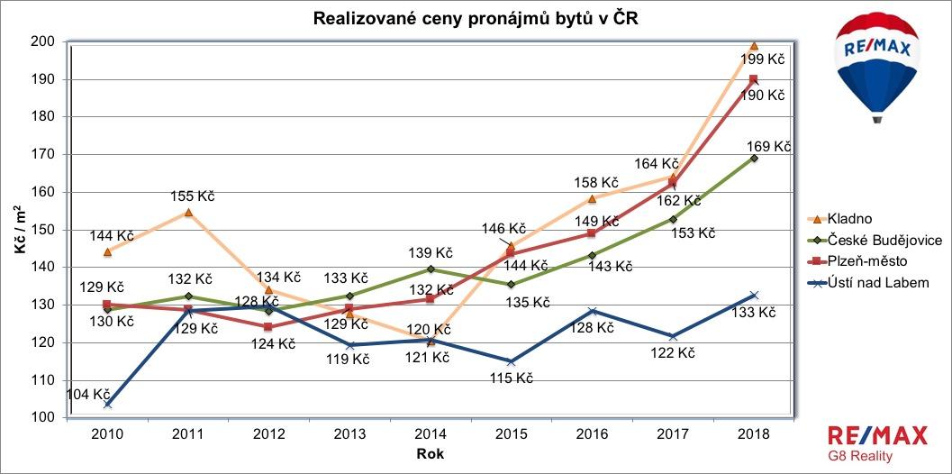 Realizované ceny pronájmů bytů v ČR do 2018