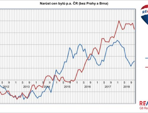 Narůst cen bytů 2012-2018