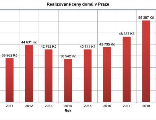 Realizované ceny domů 2012-2018