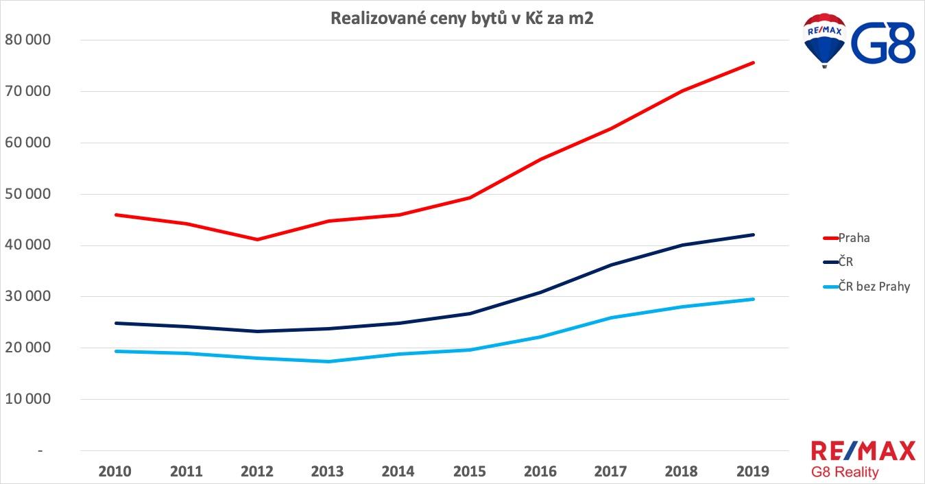 Vývoj cen bytů 2019