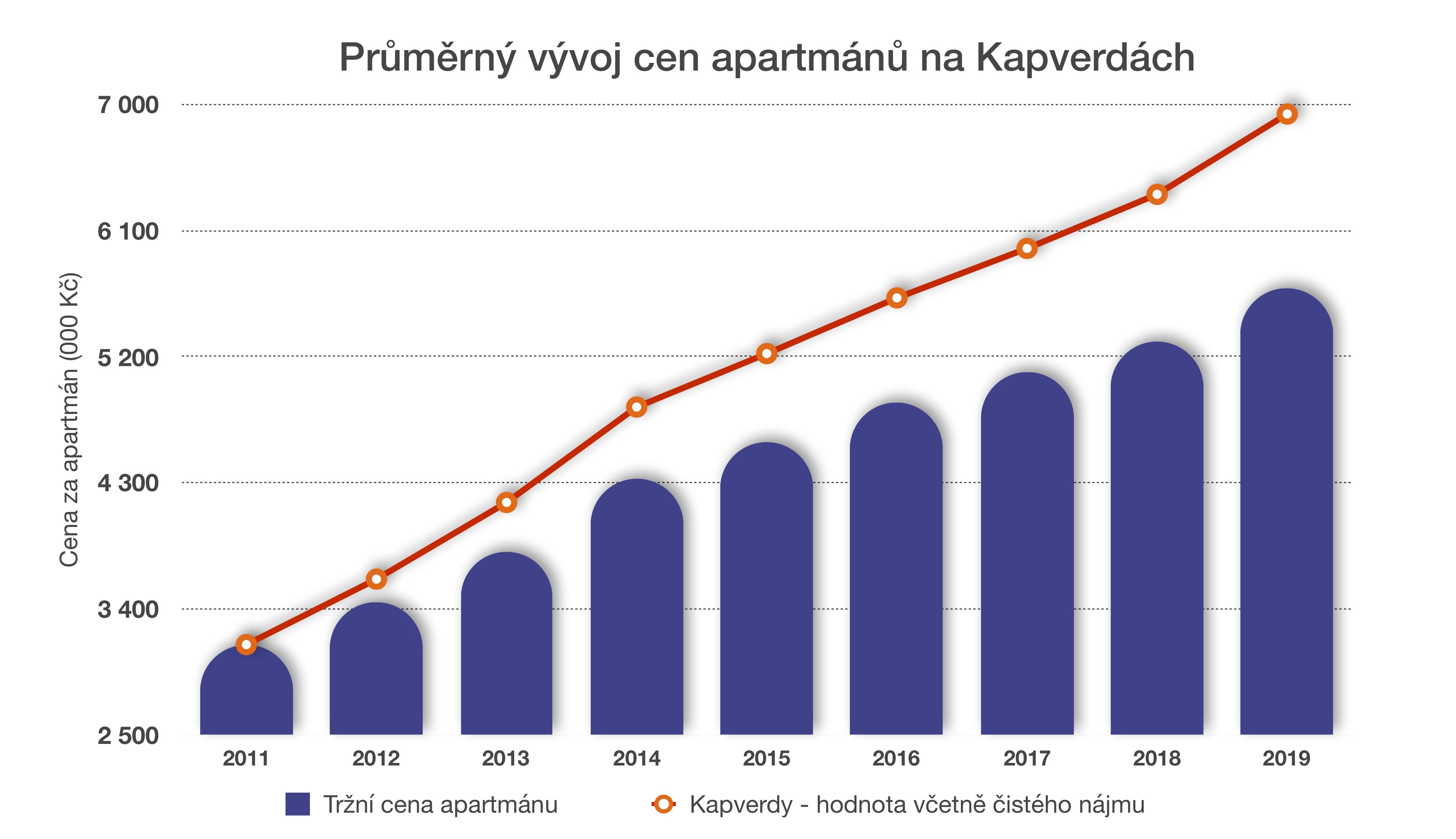 Proč investovat do nemovitostí na Kapverdách?