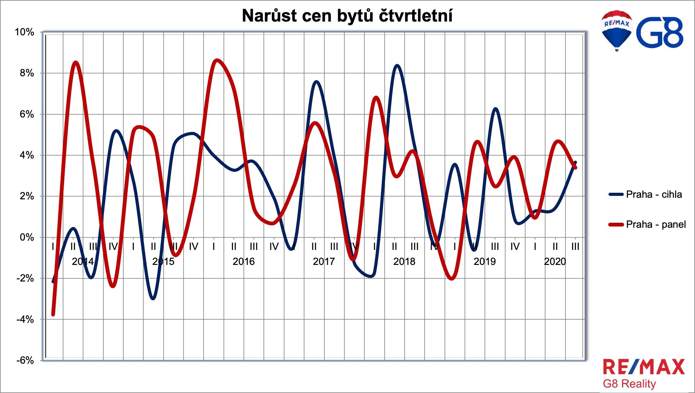 Tempo růstu cen bytů v ČR nezpomaluje
