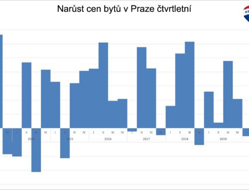 Cena čtverečního metru staršího bytu v Praze již přes 100 tis. Kč